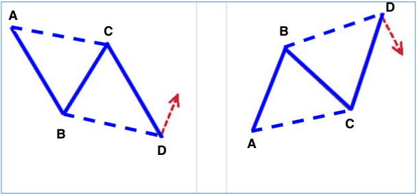 الگوی AB = CD
