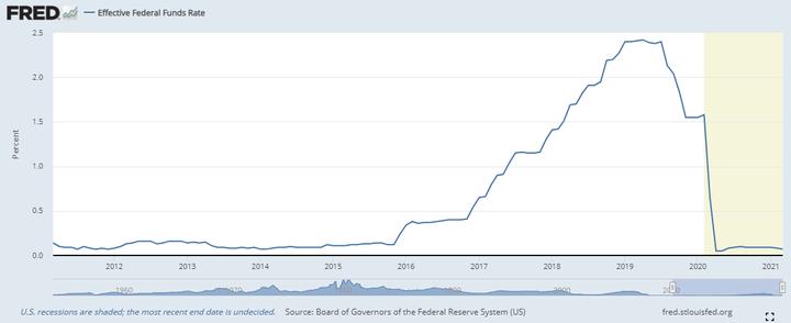 تاریخچه نرخ بهره فدرال رزرو