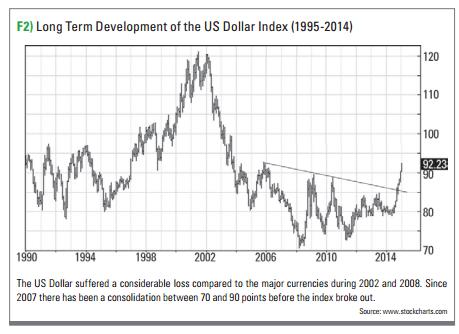 شاخص دلار آمریکا