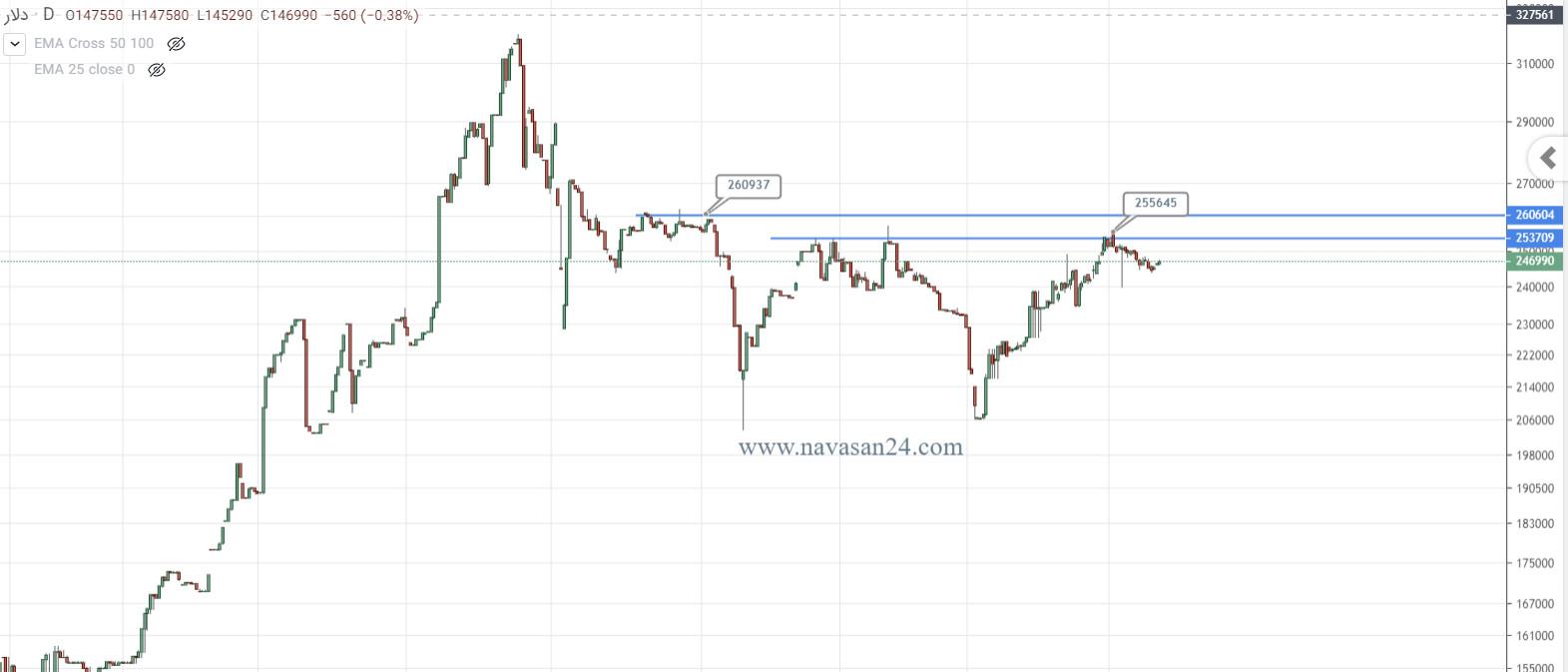 بررسی تحلیل تکنیکال دلار: (1400/05/02)